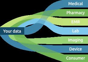 HealthVerity Marketplace Data Chart
