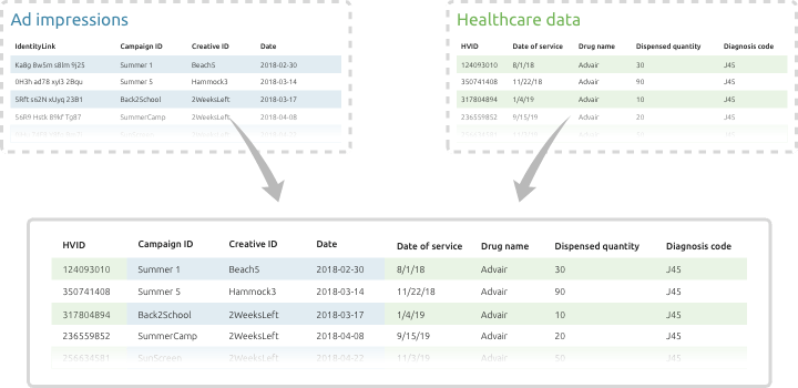 Diagram showing Ad Impressions combining with Healthcare Data in a single table