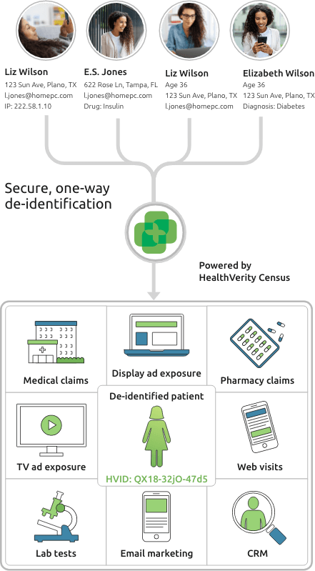Illustrated diagram depicting secure one-way de-identification